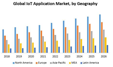 Global IoT Application Market