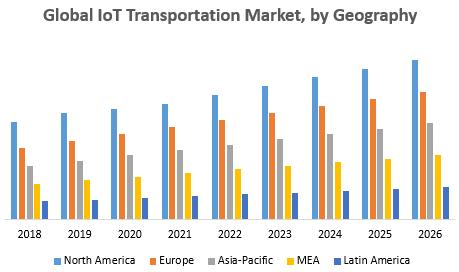 Global IoT Transportation Market