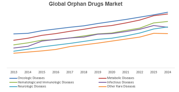 Global Orphan Drugs Market Key Trends