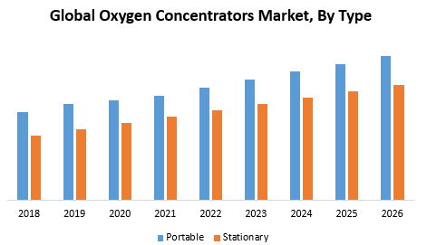 Global Oxygen Concentrators Market - Industry Analysis and Forecast 26