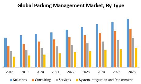 Global Parking Management Market