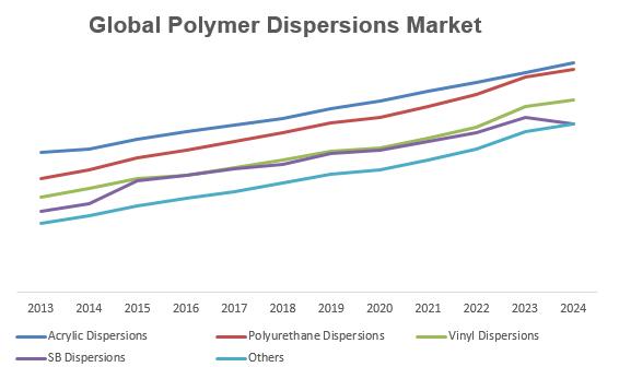 Global Polymer Dispersions Market Key Trends