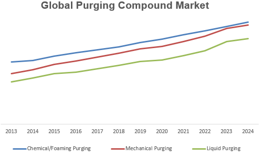 Global Purging Compound Market Key Trends