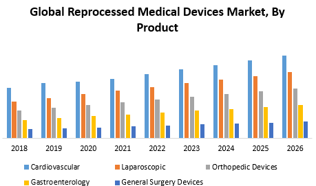 Global Reprocessed Medical Devices Market