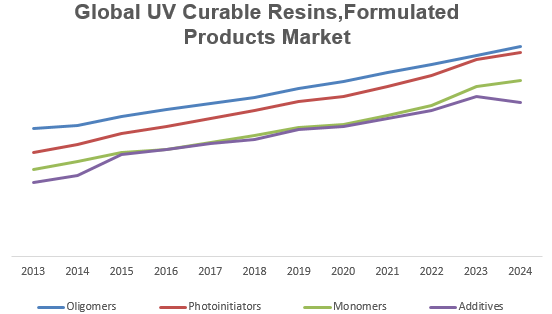 Global UV Curable Resins,Formulated Products Market Key Trends