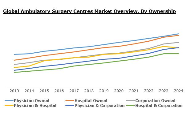 Ambulatory Surgical Centres Market