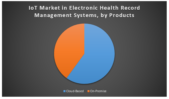 IoT market in Electronic Health Record Management Systems