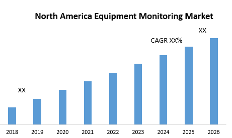 North America Equipment Monitoring Market