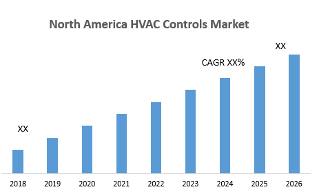 North America HVAC Controls Market