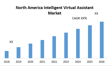 North America Intelligent Virtual Assistant Market