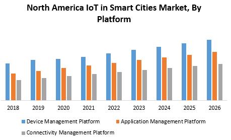 North America IoT in Smart Cities Market