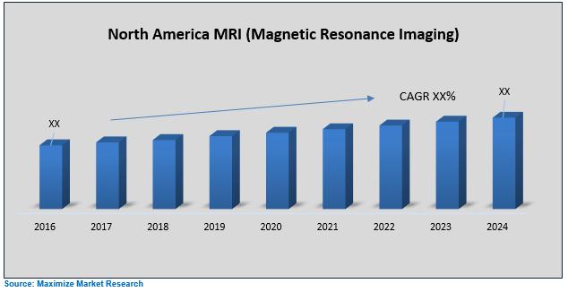 North America MRI (Magnetic Resonance Imaging) Market