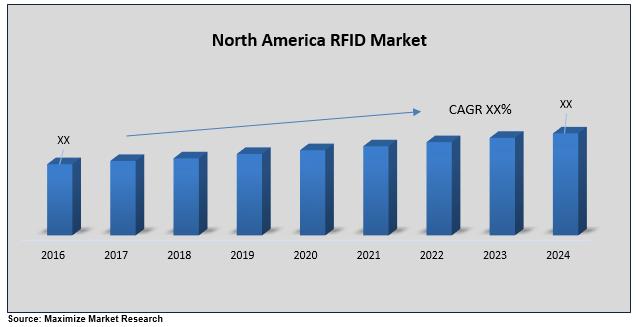 North America RFID Market