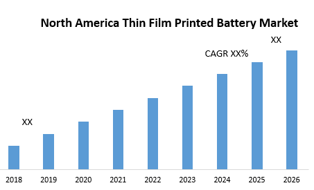 North America Thin Film Printed Battery Market