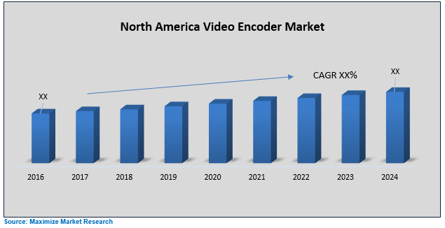 North America Video Encoder Market