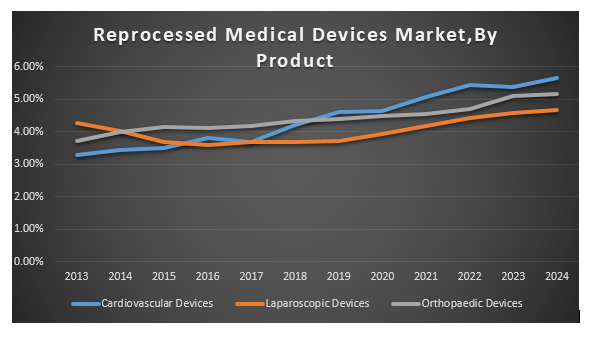 Reprocessed Medical Devices Market