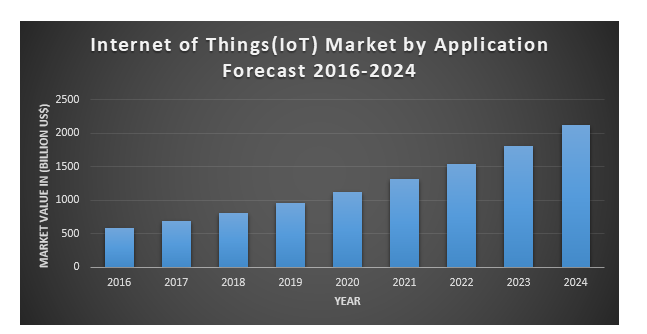 Internet of Things (IoT) Market by Application