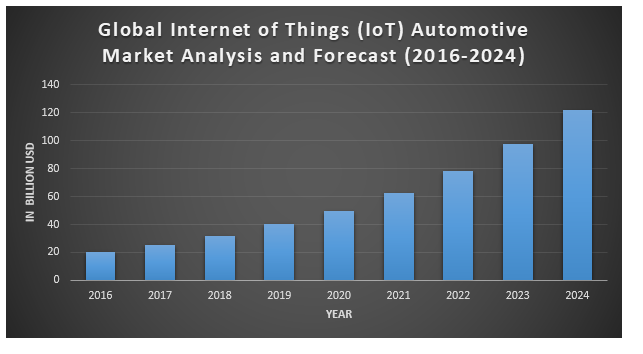 Global Internet of Things (IoT) Automotive Market