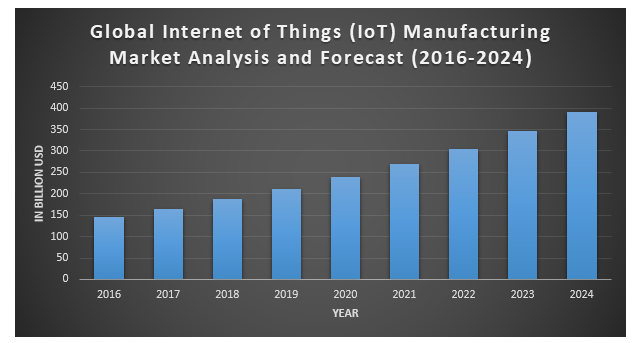 Global Internet of Things Manufacturing Market