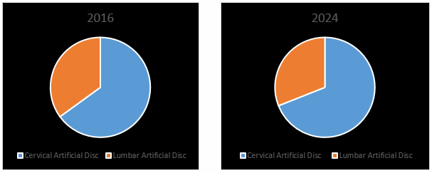 Artificial Disc Market2