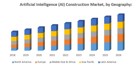 Artificial Intelligence (AI) Construction Market, by Geography