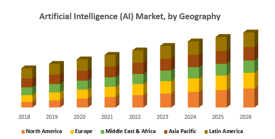 Artificial Intelligence (AI) Market, by Geography