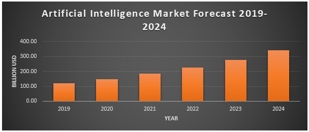 Artificial Intelligence (AI) Market1