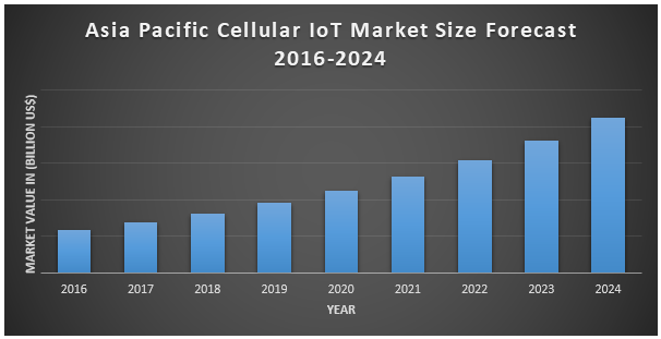 Asia Pacific Cellular IoT Market