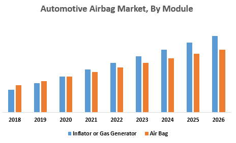 Automotive Airbag Market, By Module