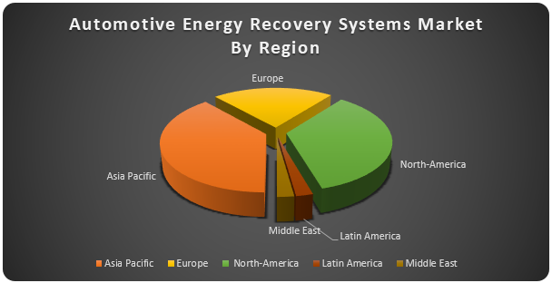 Automotive Energy Recovery Systems Market2