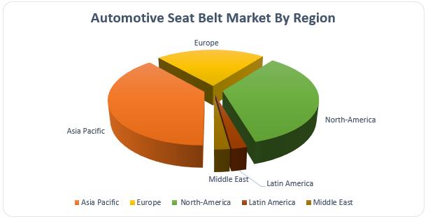 Automotive Seat Belt Market2