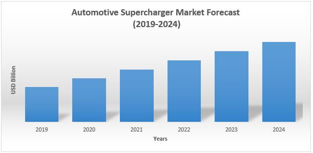 Global Automotive Supercharger Market1
