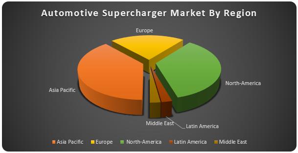 Global Automotive Supercharger Market2