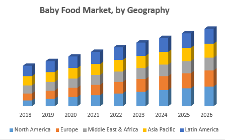 Baby Food Market, by Geography