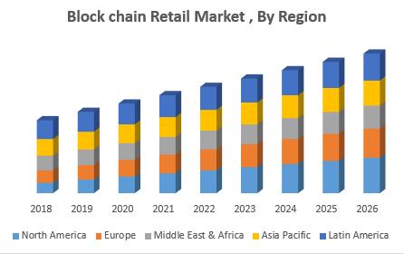 Block chain Retail Market , By Region