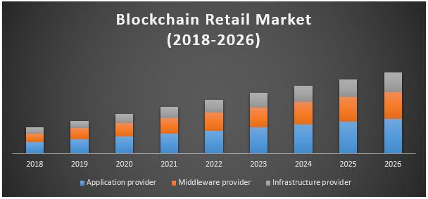 Blockchain Retail Market