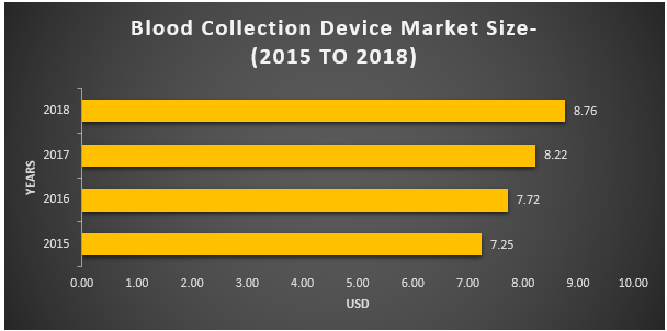 Blood Collection Device Market