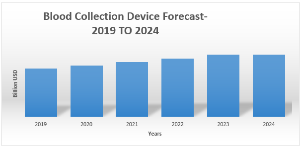 Blood Collection Device Market1