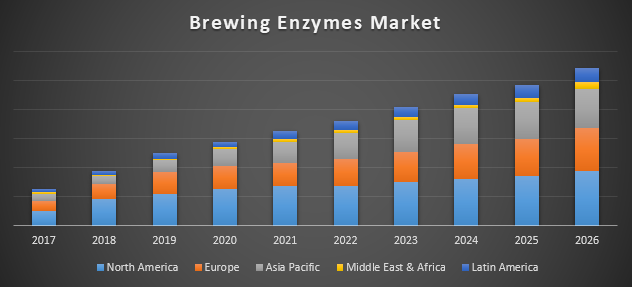 Brewing Enzymes market