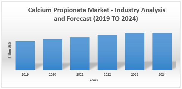 Calcium propionate Market1