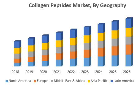 Collagen Peptides Market, By Geography