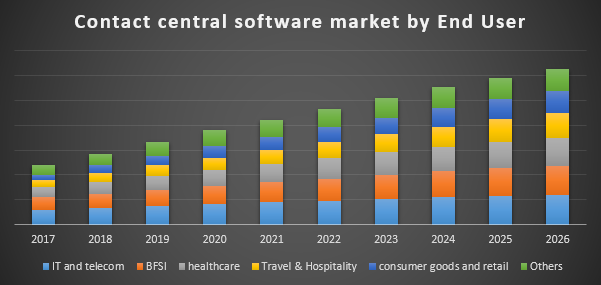 Contact central software market