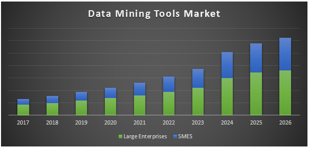 Data Mining Tools Market