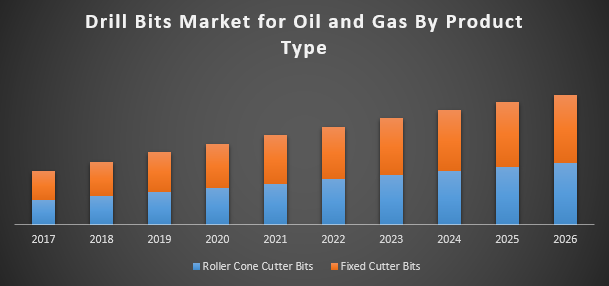 Drill bits market for oil and gas industry