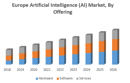 Europe Artificial Intelligence (AI) Market, By Offering