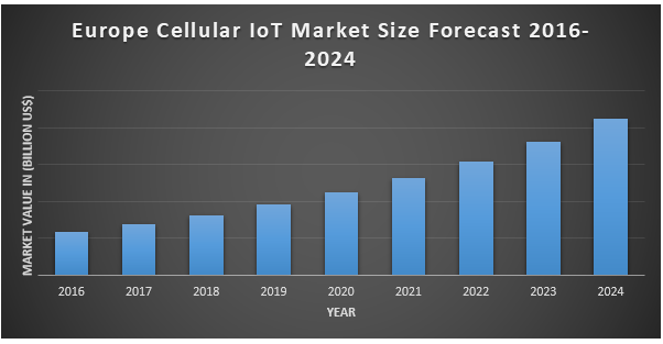 Europe Cellular IoT Market