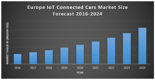 Europe IoT Connected Cars Market