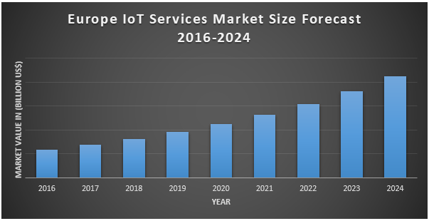 Europe IoT Services Market