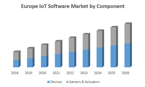 Europe IoT Software Market by Component