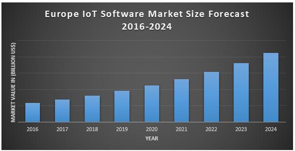 Europe IoT Software Market